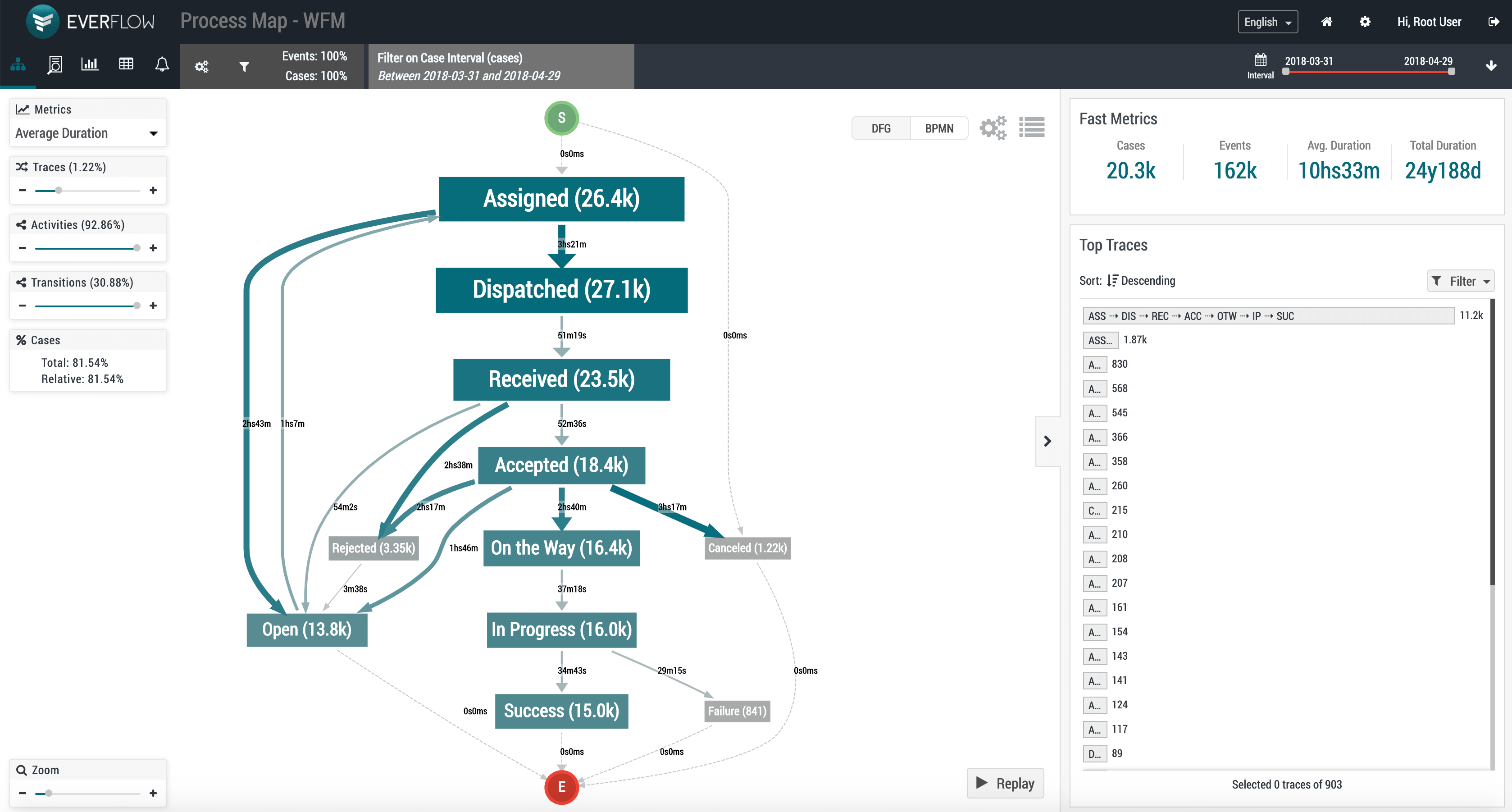 Visualize Traces EverFlow Process Mining