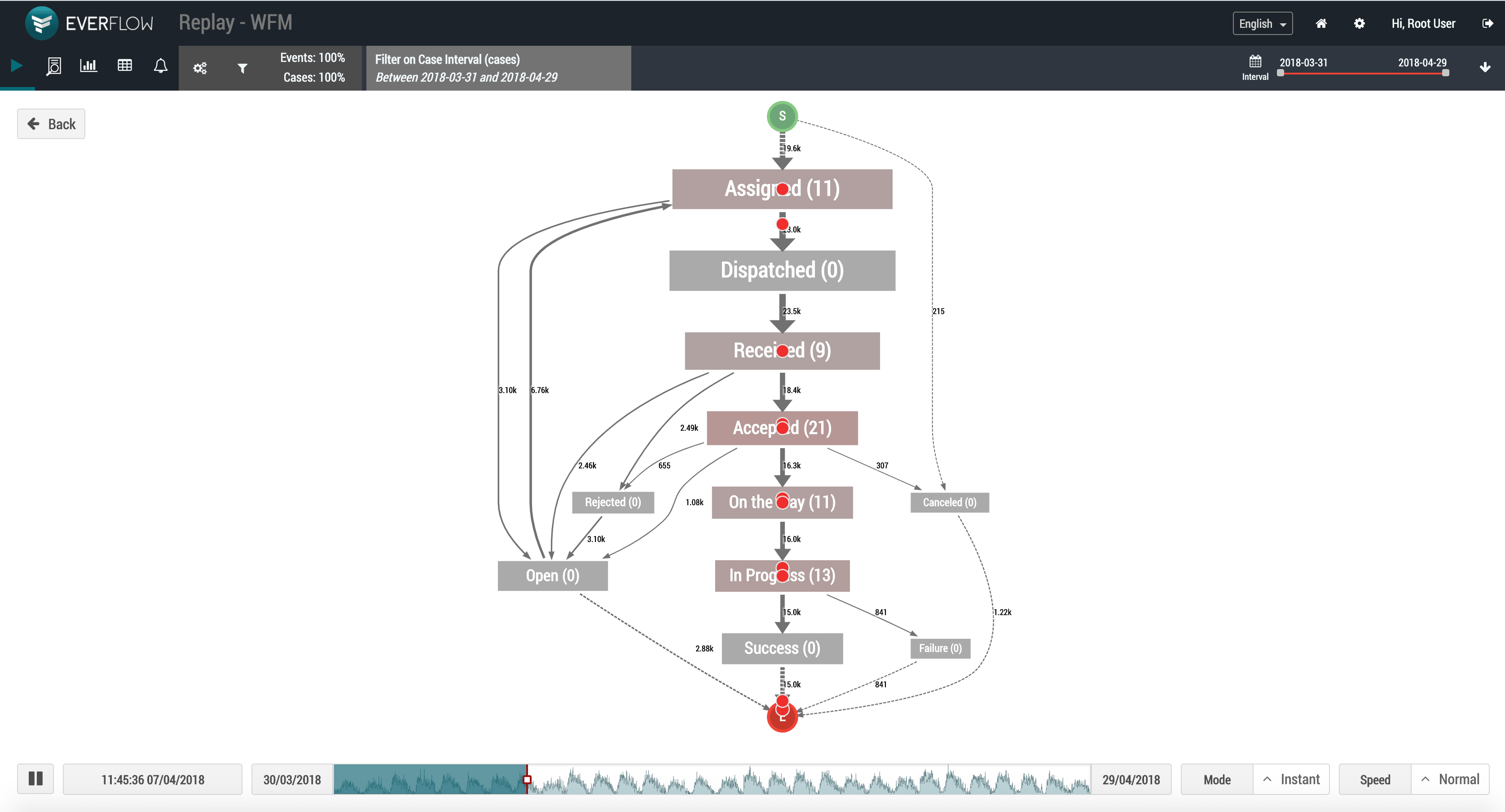 Process Map EverFlow